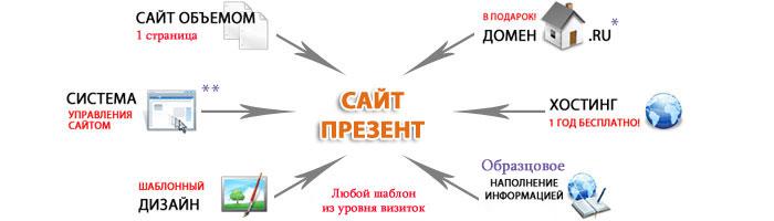 Сайт презент